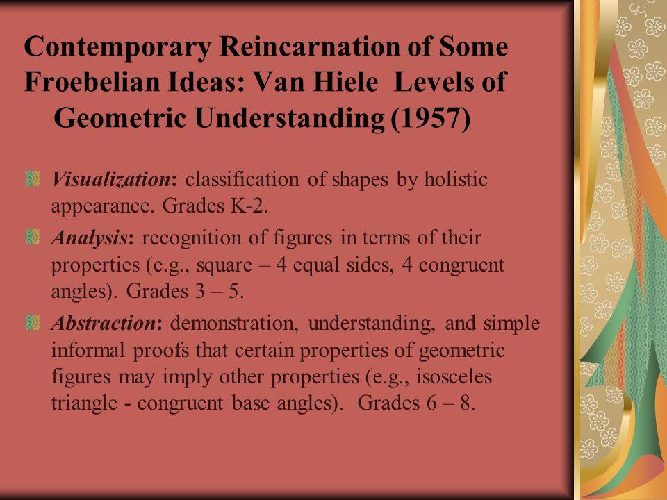 Contemporary Reincarnation of Some Froebelian Ideas: Van Hiele Levels of Geometric Understanding (1957)