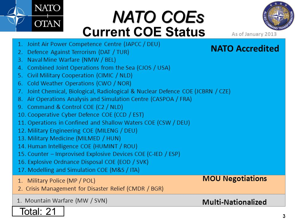 Current COE Status NATO Accredited Total: 21 MOU Negotiations