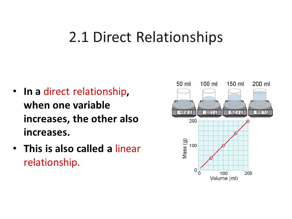 2.1 Direct Relationships In a direct relationship, when one variable increases, the other also increases.