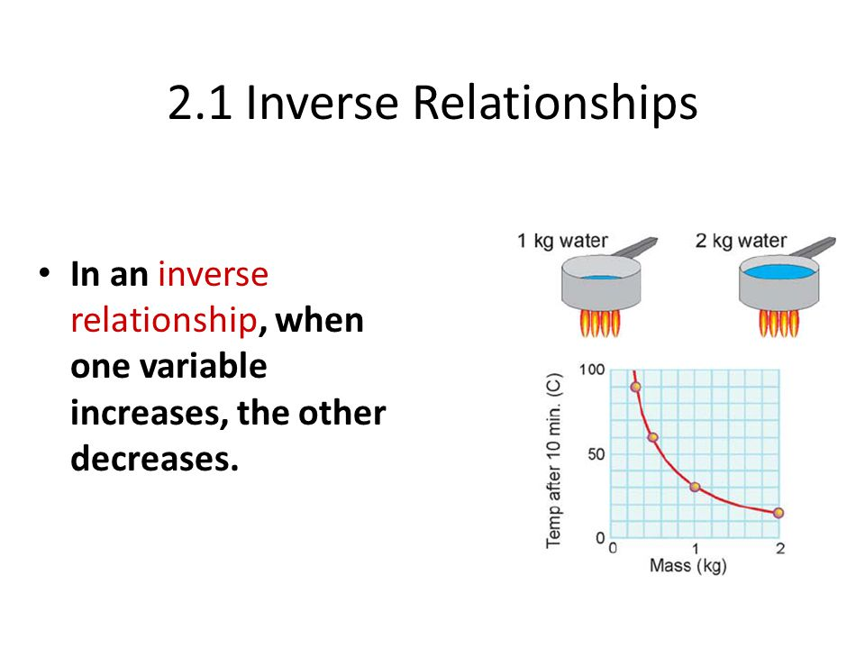 2.1 Inverse Relationships