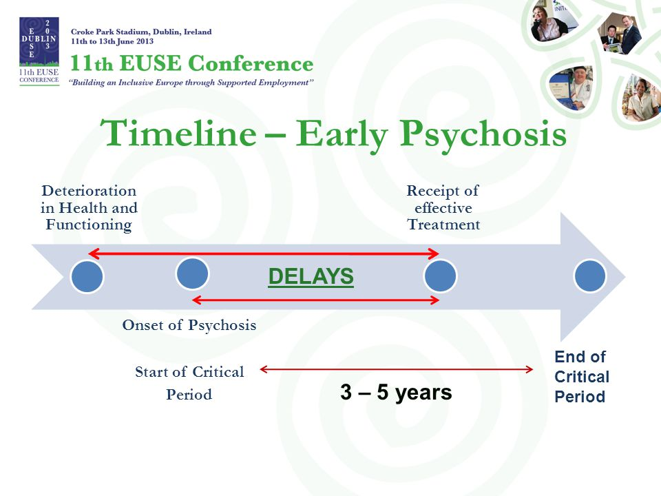 Timeline – Early Psychosis