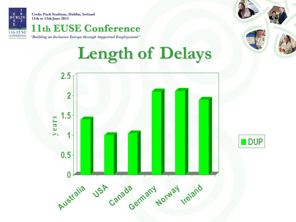 Length of Delays 11