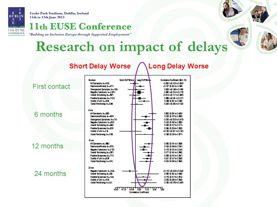 Research on impact of delays