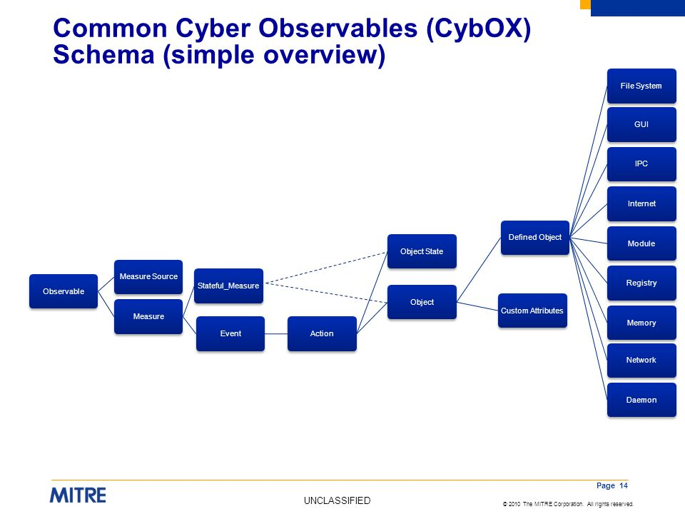 Common Cyber Observables (CybOX) Schema (simple overview)