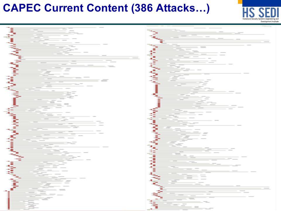 CAPEC Current Content (386 Attacks…)