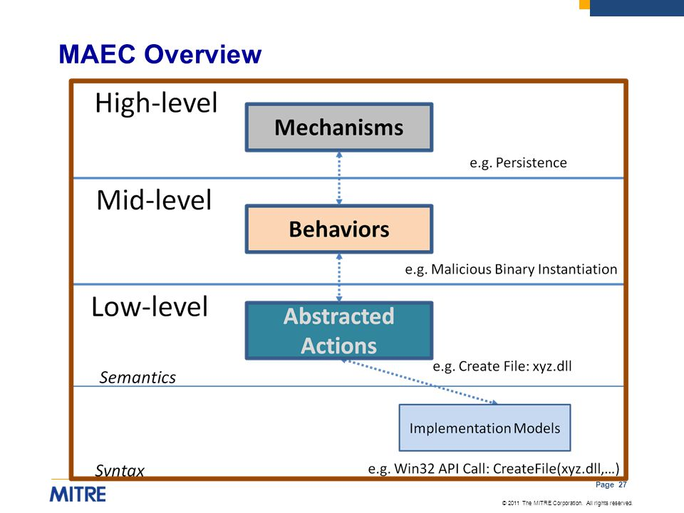 MAEC Overview