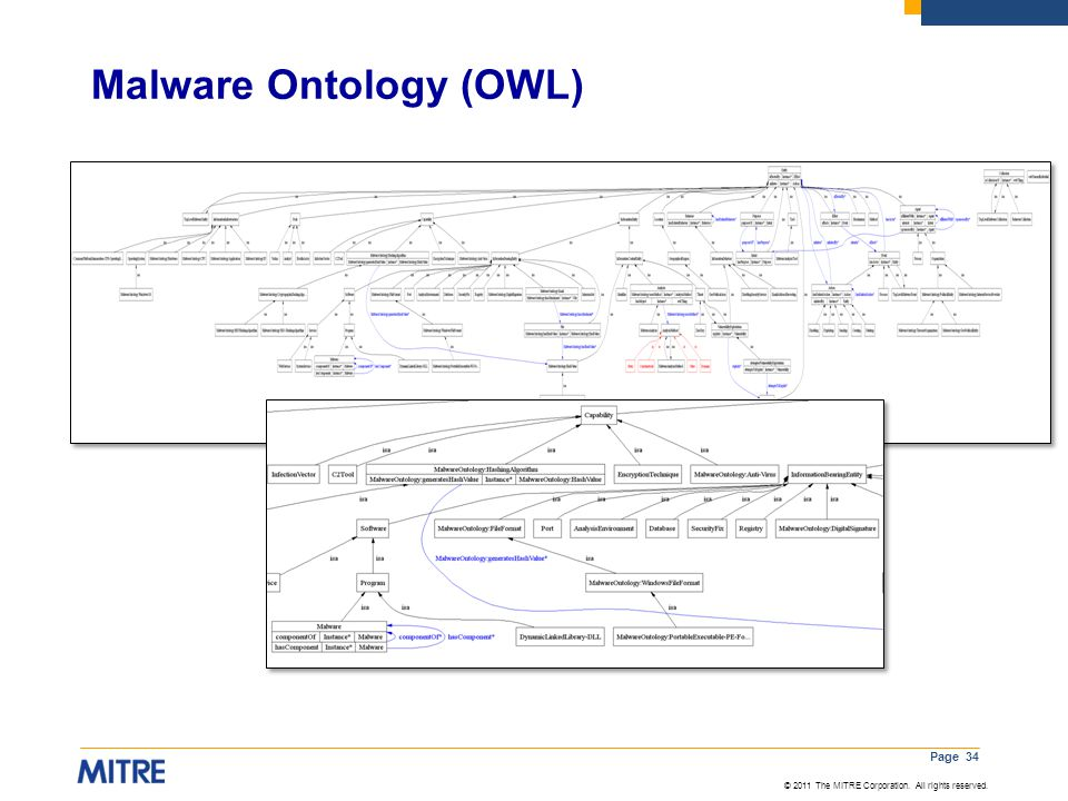 Malware Ontology (OWL)
