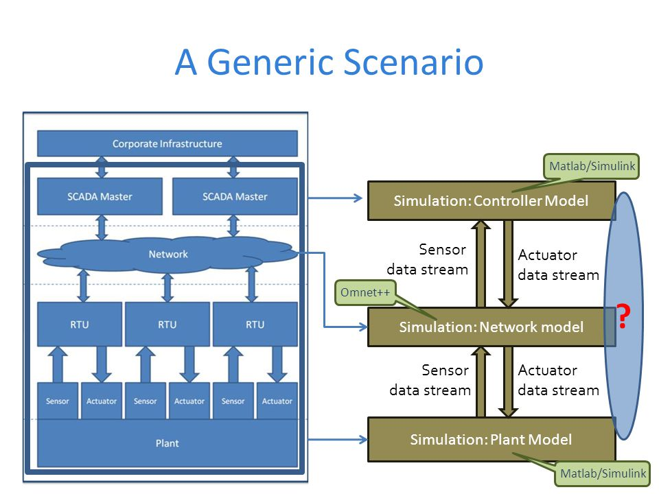 A Generic Scenario Simulation: Controller Model Sensor data stream