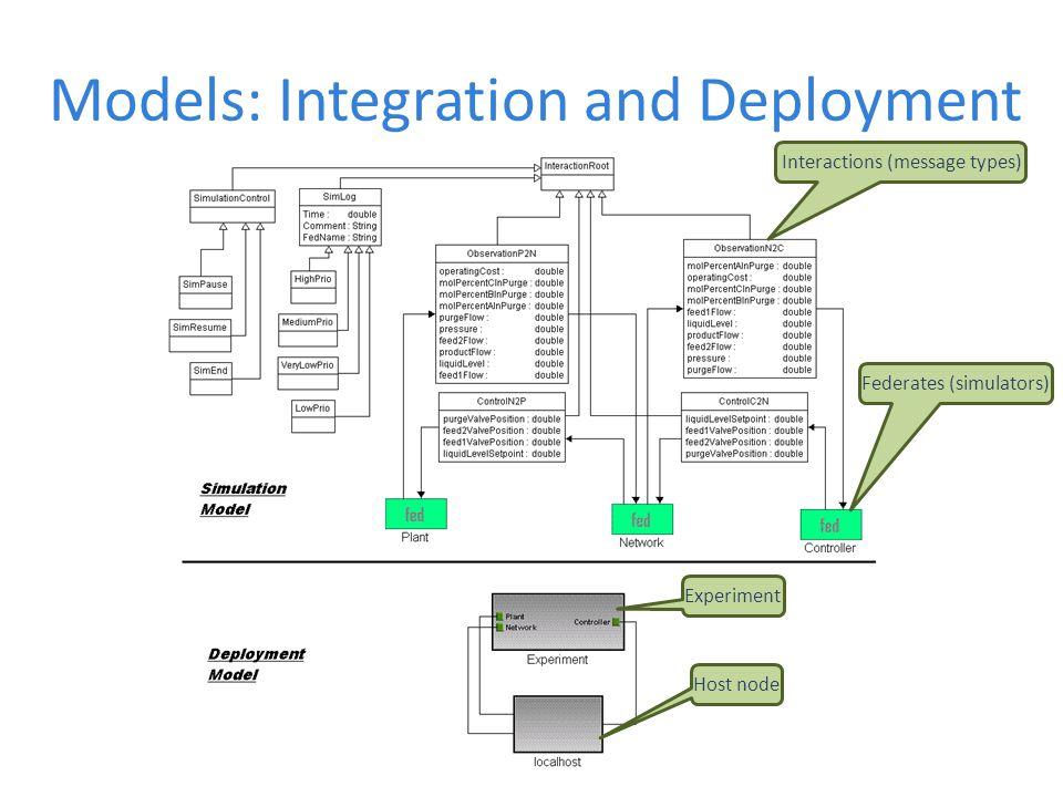 Models: Integration and Deployment