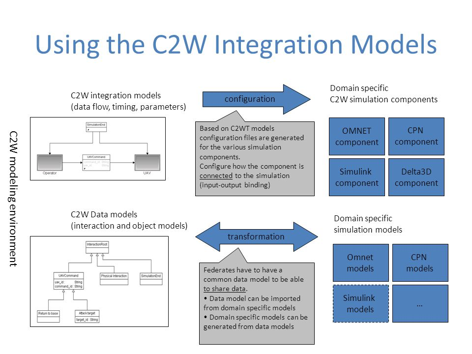 Using the C2W Integration Models
