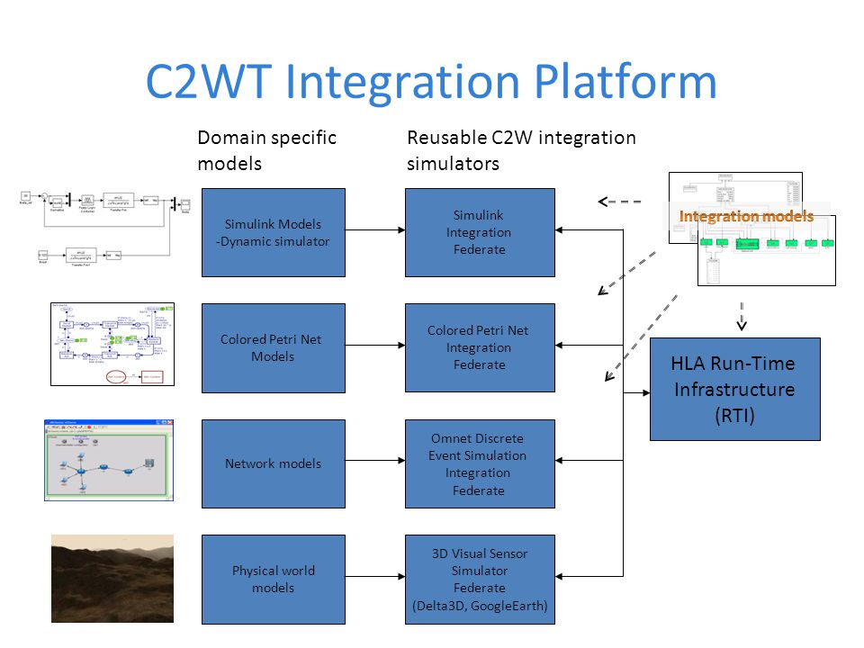 C2WT Integration Platform