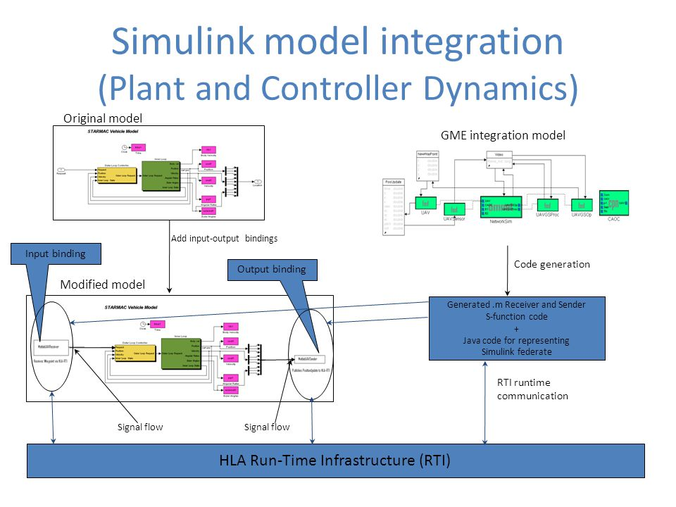 Simulink model integration (Plant and Controller Dynamics)