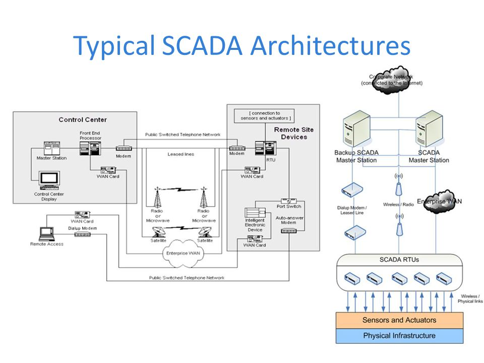 Typical SCADA Architectures