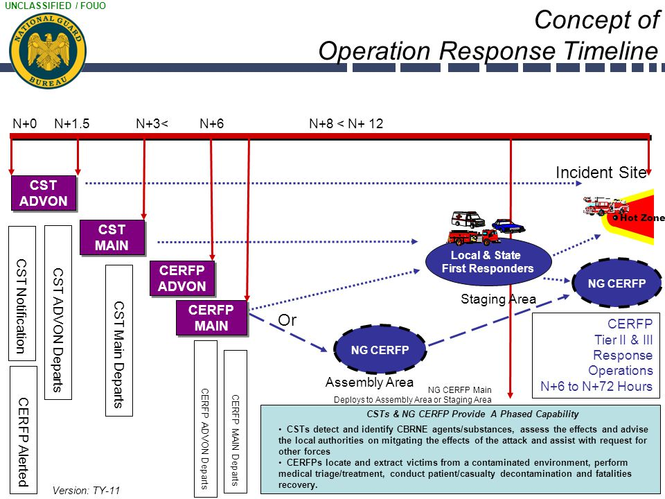 Concept of Operation Response Timeline