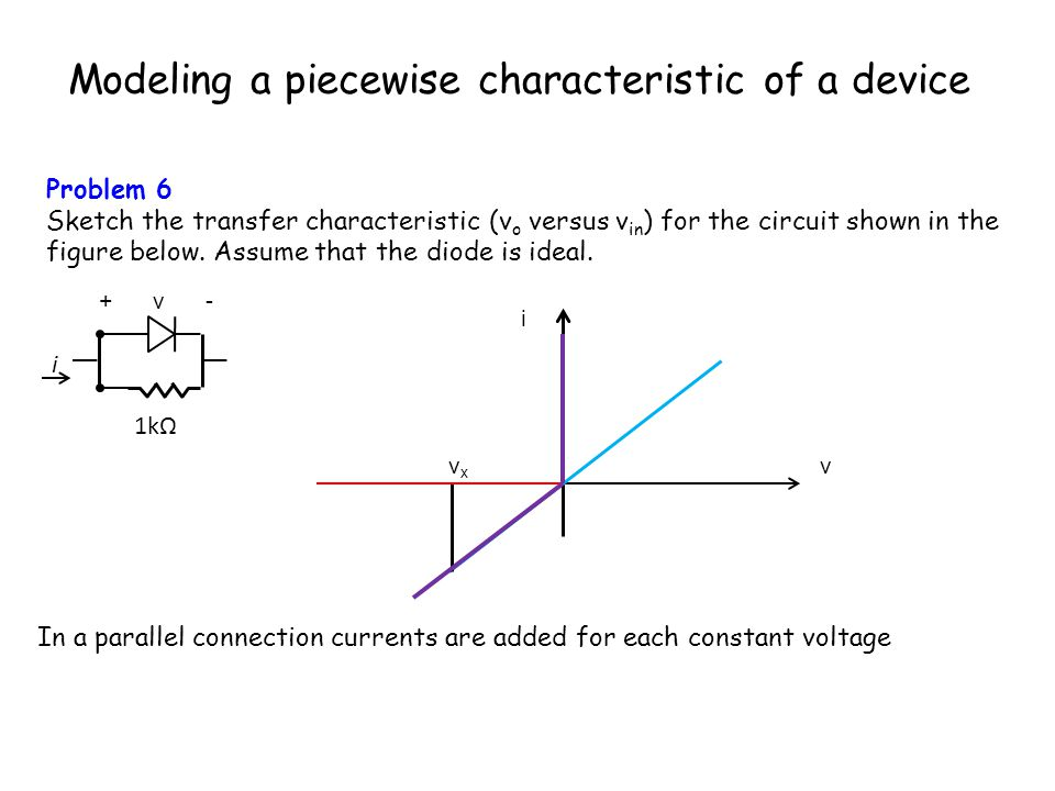 Modeling a piecewise characteristic of a device