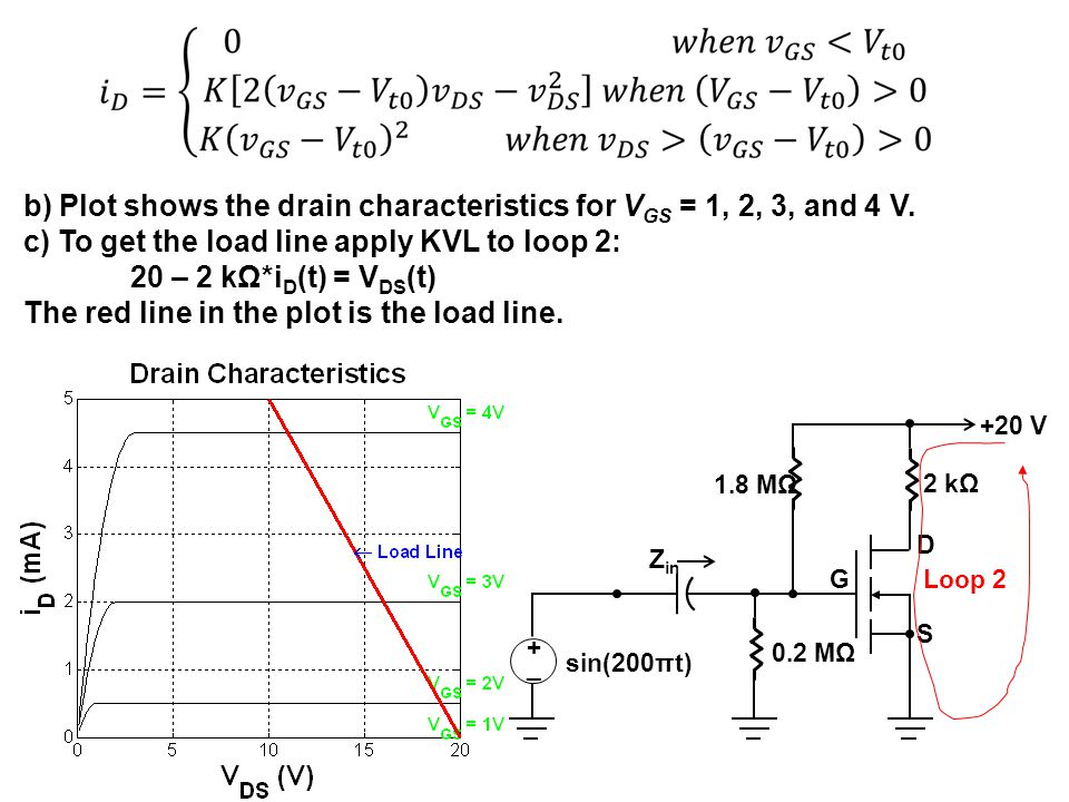 b) Plot shows the drain characteristics for VGS = 1, 2, 3, and 4 V.
