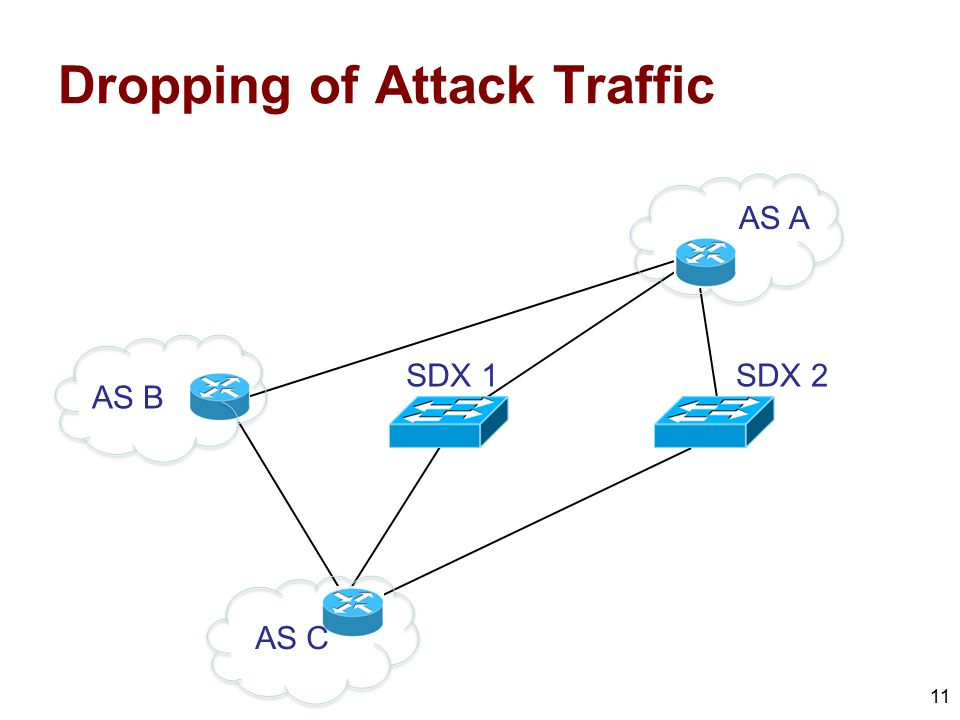 Dropping of Attack Traffic