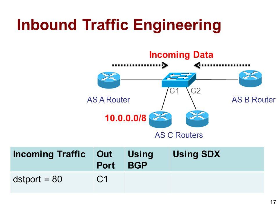 Inbound Traffic Engineering