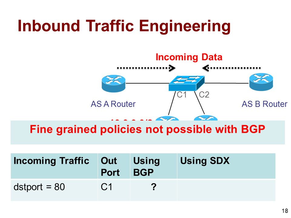 Fine grained policies not possible with BGP
