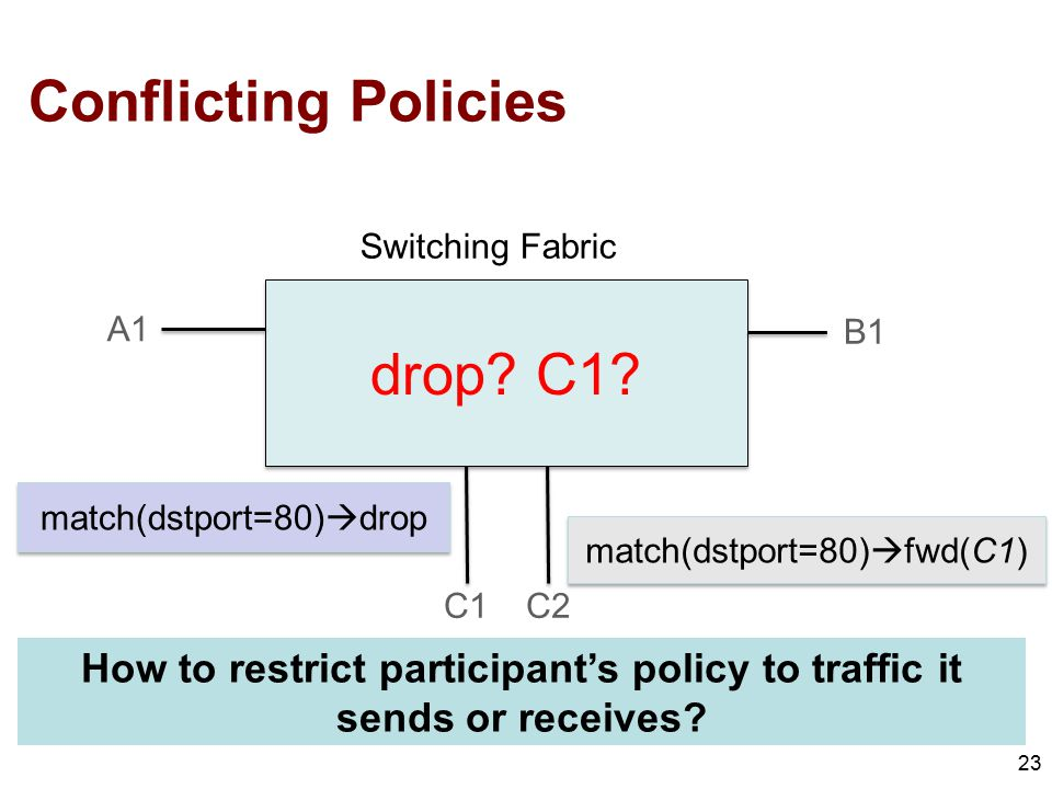 How to restrict participant's policy to traffic it sends or receives