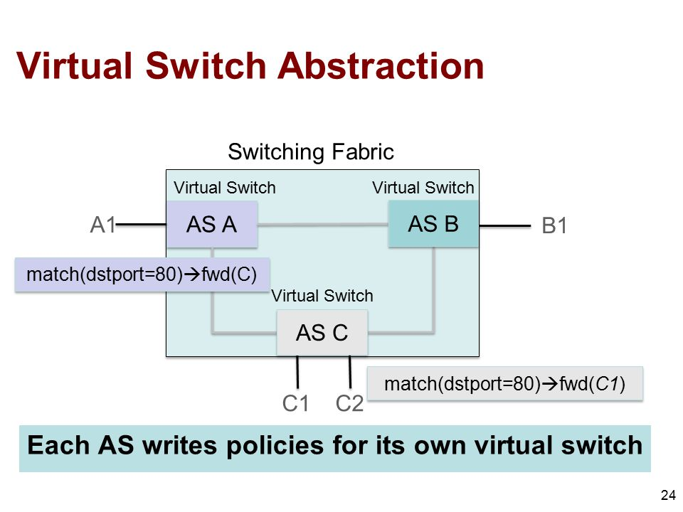 Virtual Switch Abstraction