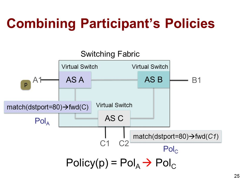 Combining Participant's Policies