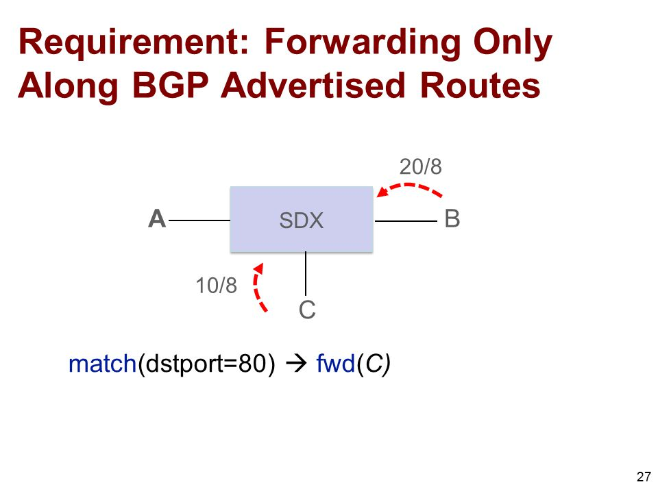 Requirement: Forwarding Only Along BGP Advertised Routes