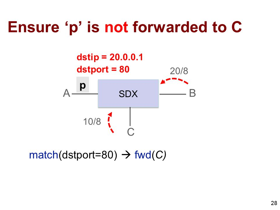 Ensure 'p' is not forwarded to C