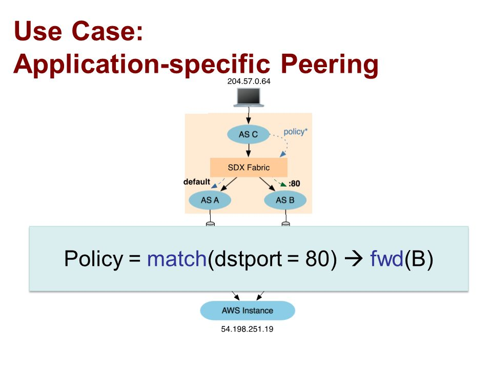 Use Case: Application-specific Peering