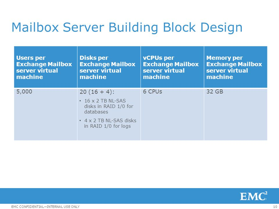 Mailbox Server Building Block Design