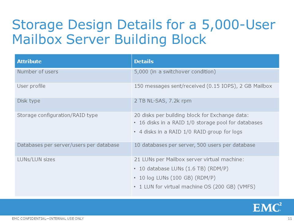 Storage Design Details for a 5,000-User Mailbox Server Building Block