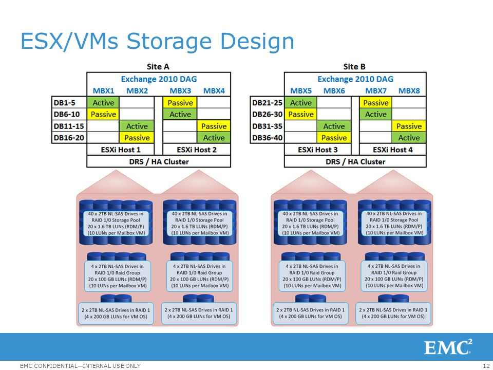 ESX/VMs Storage Design