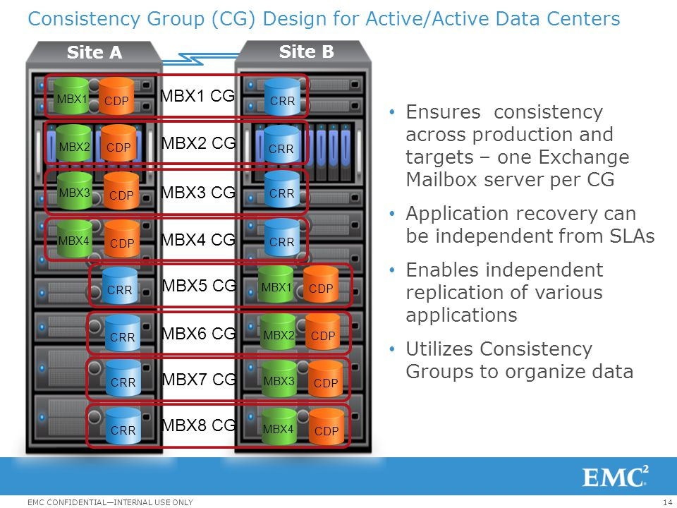 Consistency Group (CG) Design for Active/Active Data Centers