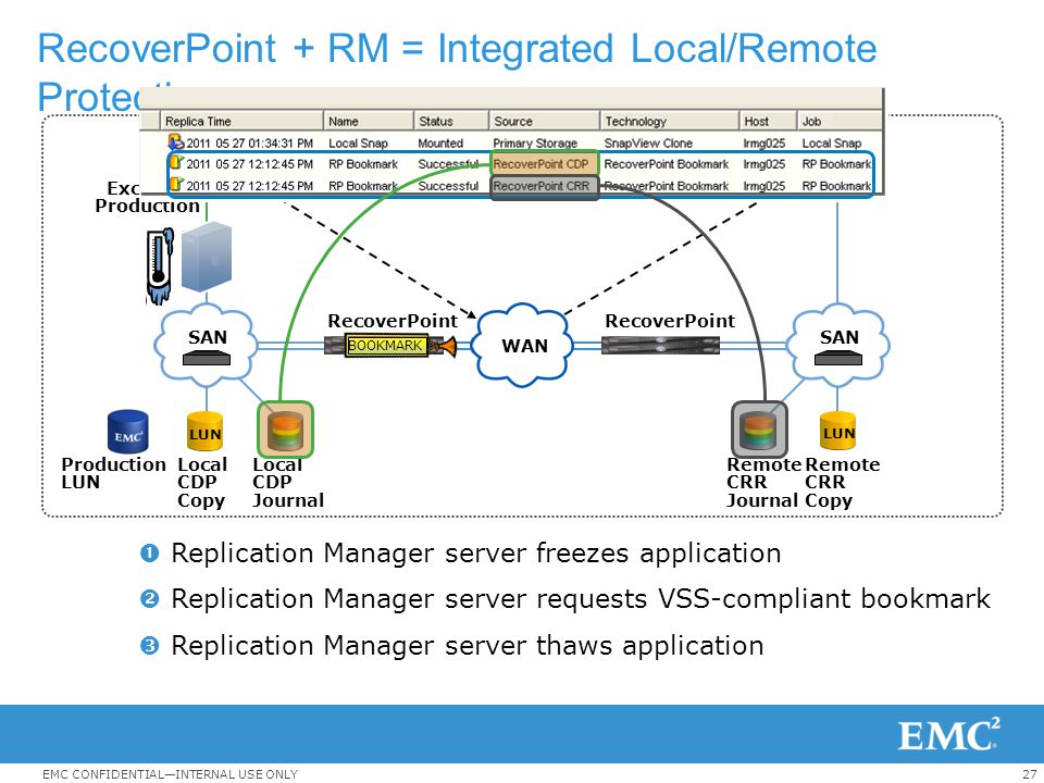 RecoverPoint + RM = Integrated Local/Remote Protection