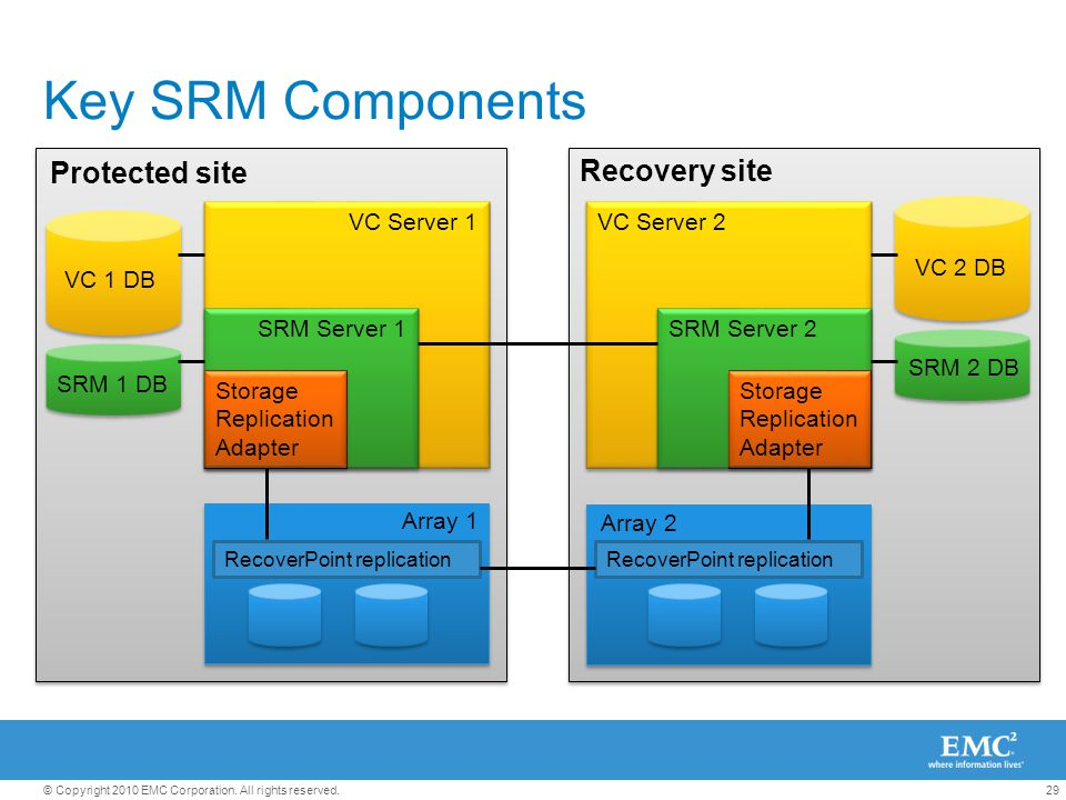 Key SRM Components Protected site Recovery site VC Server 1