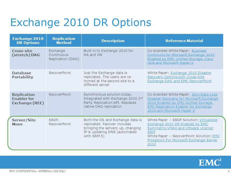 Exchange 2010 DR Options Exchange 2010 DR Options Replication Method