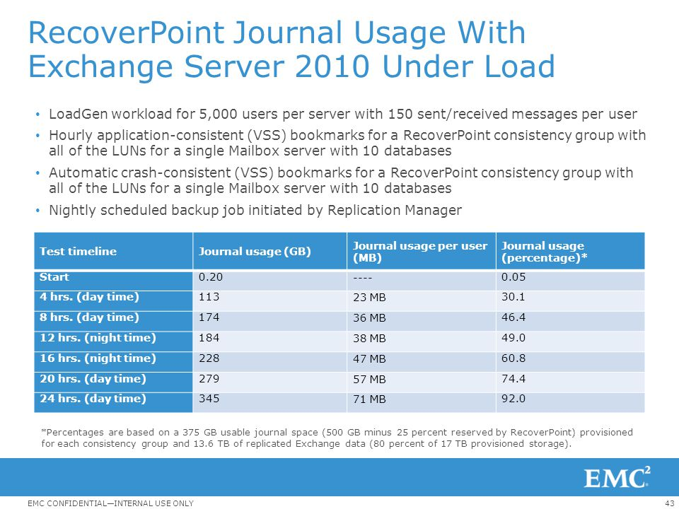 RecoverPoint Journal Usage With Exchange Server 2010 Under Load