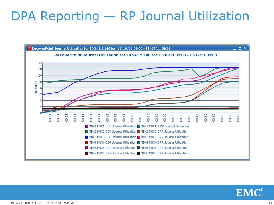 DPA Reporting — RP Journal Utilization
