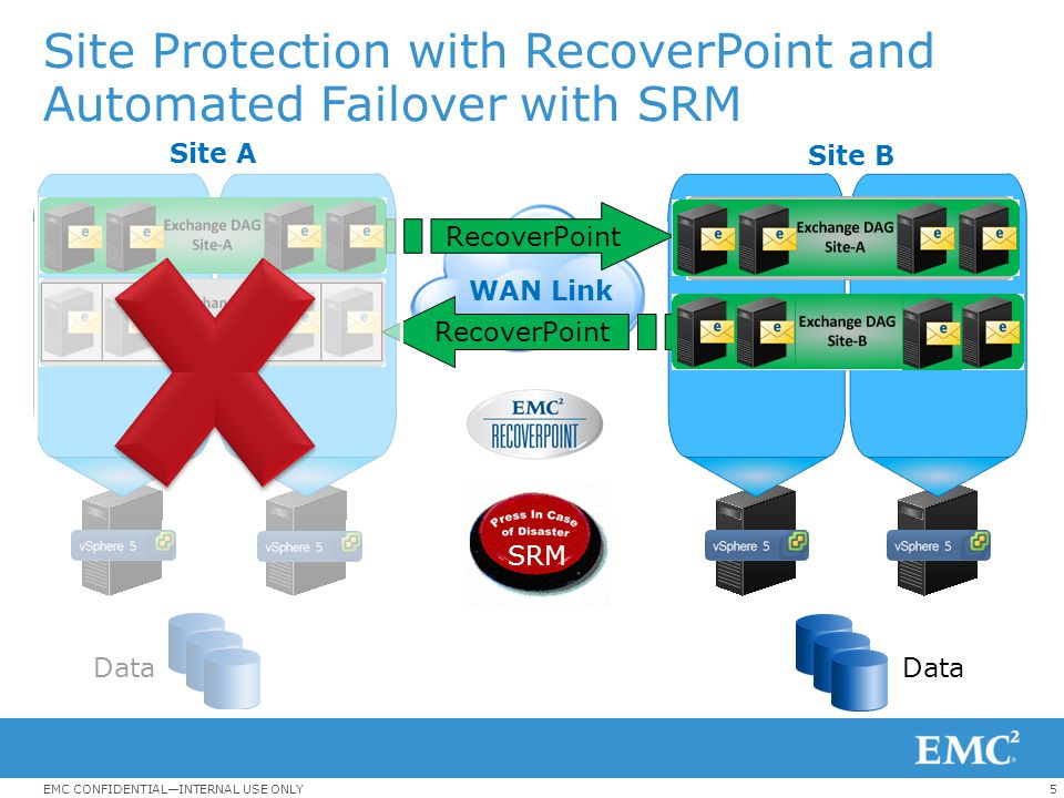 Site Protection with RecoverPoint and Automated Failover with SRM