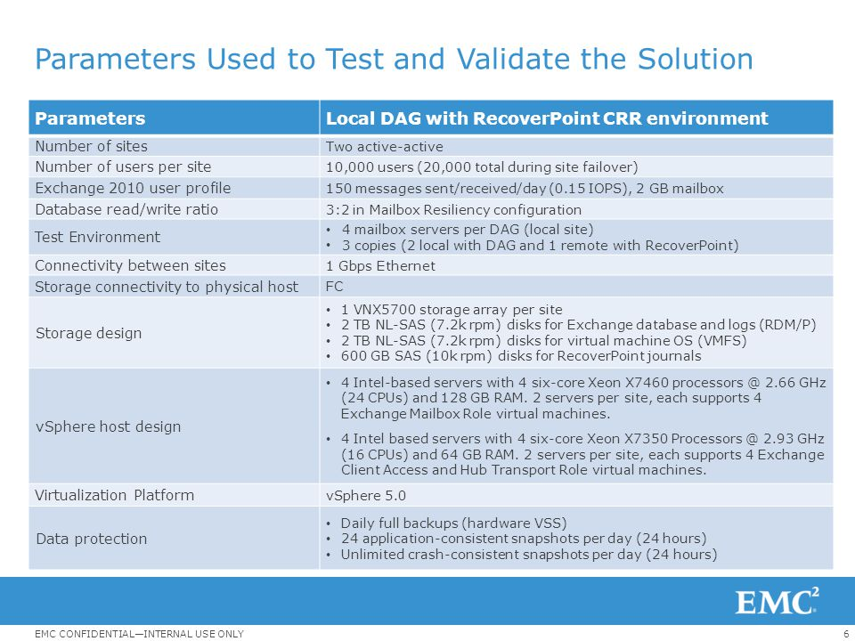 Parameters Used to Test and Validate the Solution