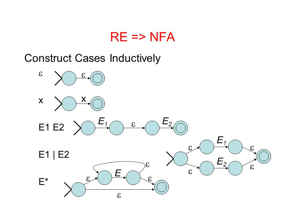 RE => NFA Construct Cases Inductively e x E1 E2 E1 | E2 E* e x E1
