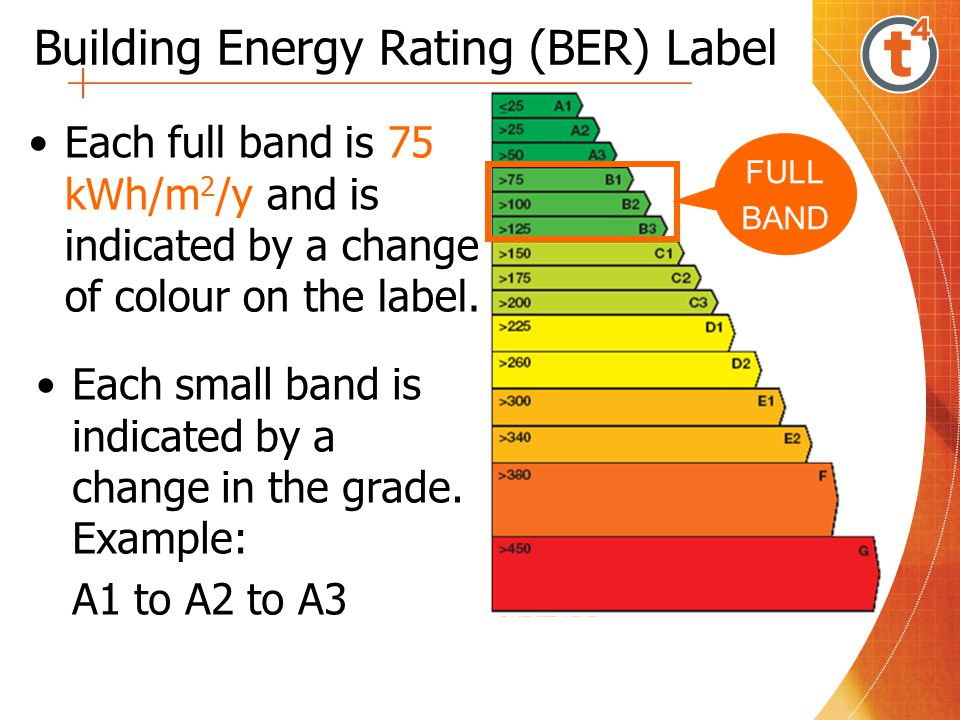 Building Energy Rating (BER) Label