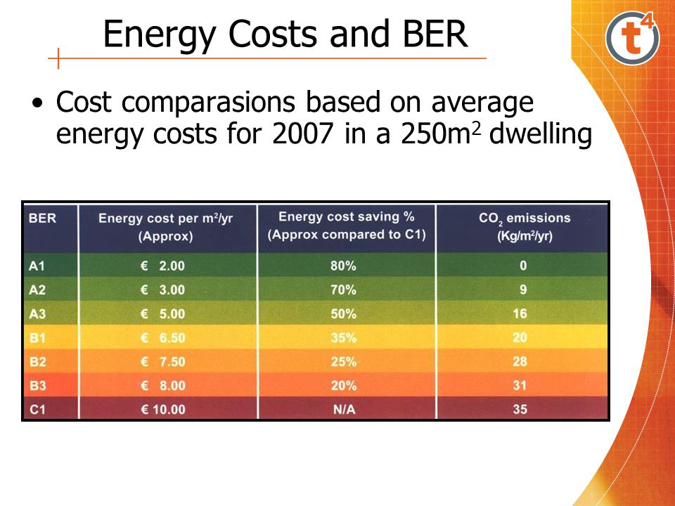Energy Costs and BER Cost comparasions based on average energy costs for 2007 in a 250m2 dwelling