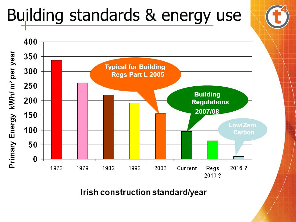 Building standards & energy use
