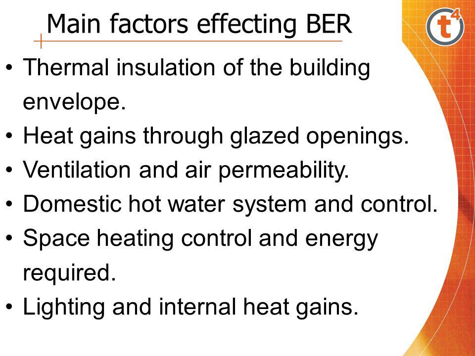 Main factors effecting BER