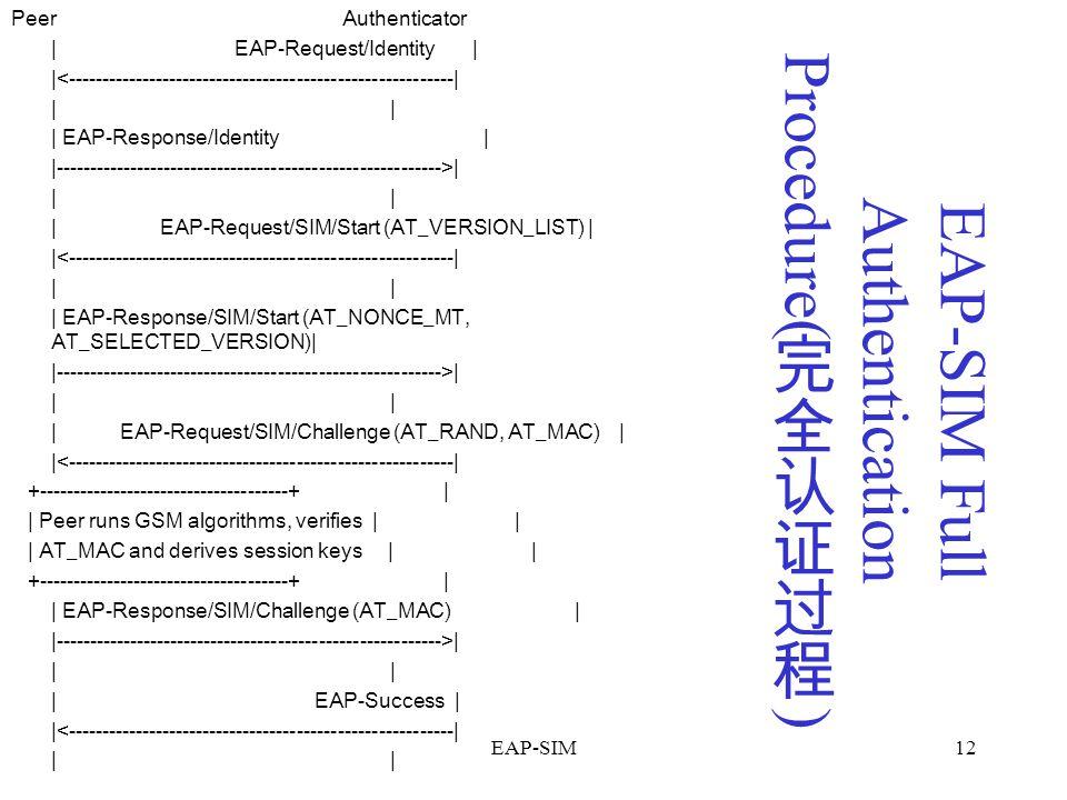 EAP-SIM Full Authentication Procedure(完全认证过程)