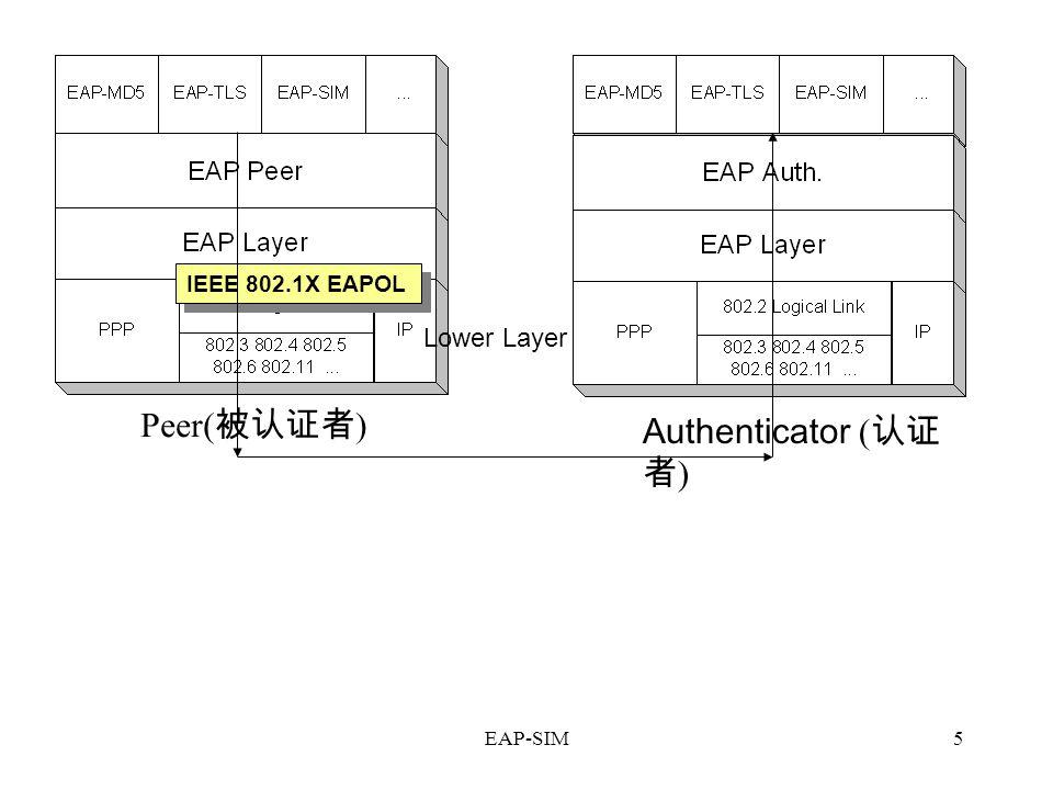 IEEE 802.1X EAPOL Lower Layer Peer(被认证者) Authenticator (认证者) EAP-SIM
