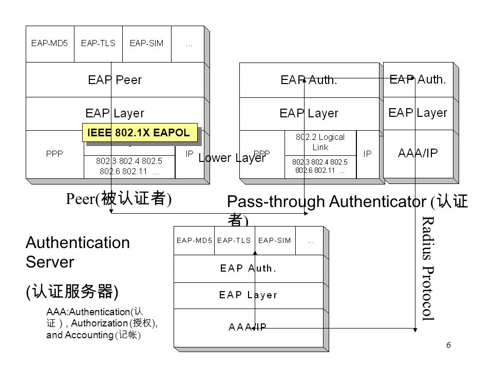 Pass-through Authenticator (认证者)