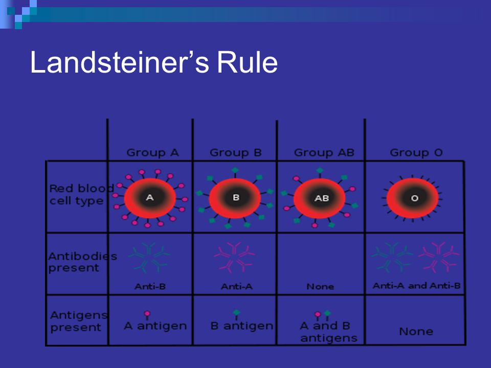 Landsteiner's Rule