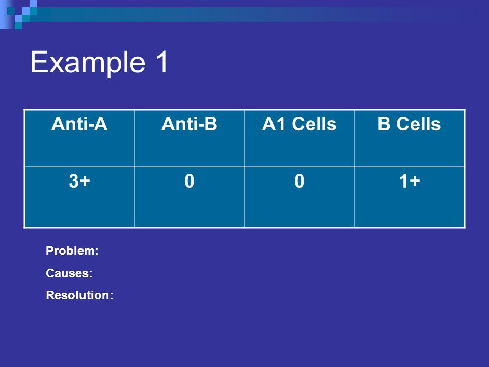 Example 1 Anti-A Anti-B A1 Cells B Cells 3+ 1+ Problem: Causes: